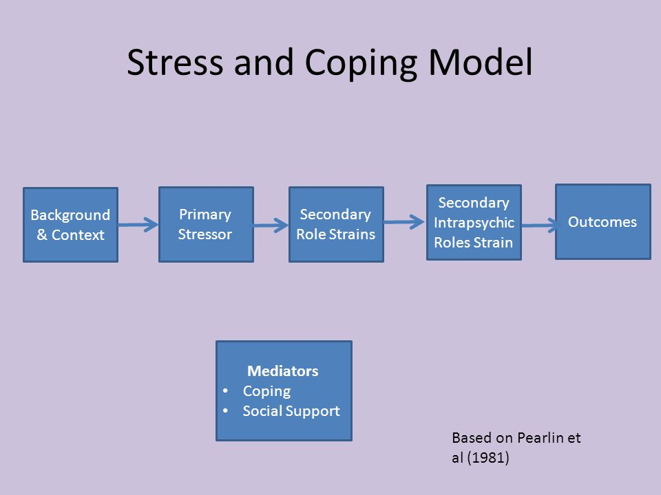 Secondary Intrapsychic Roles Strain Outcomes Secondary Role Strains Primary Stressor Background & Context Mediators Coping Social Support Stress and Coping Model Based on Pearlin et al (1981)