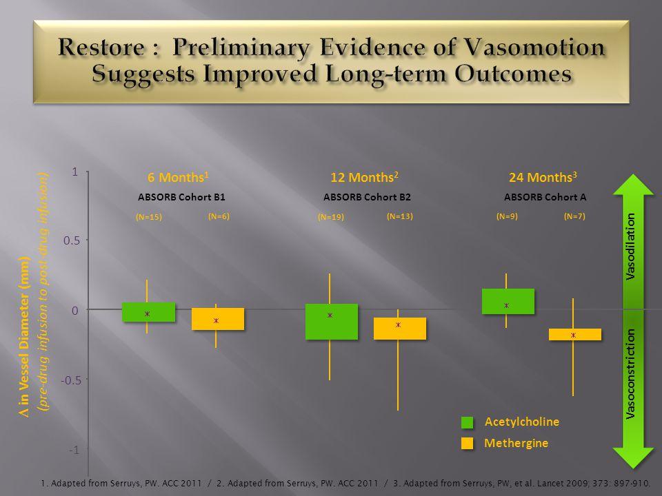 B  in Vessel Diameter (mm) Methergine Acetylcholine -0.5 0 0.5 1 (N=15) 6 Months 1 (N=6) (N=19) 12 Months 2 (N=13)(N=9) 24 Months 3 (N=7) Vasodilatio