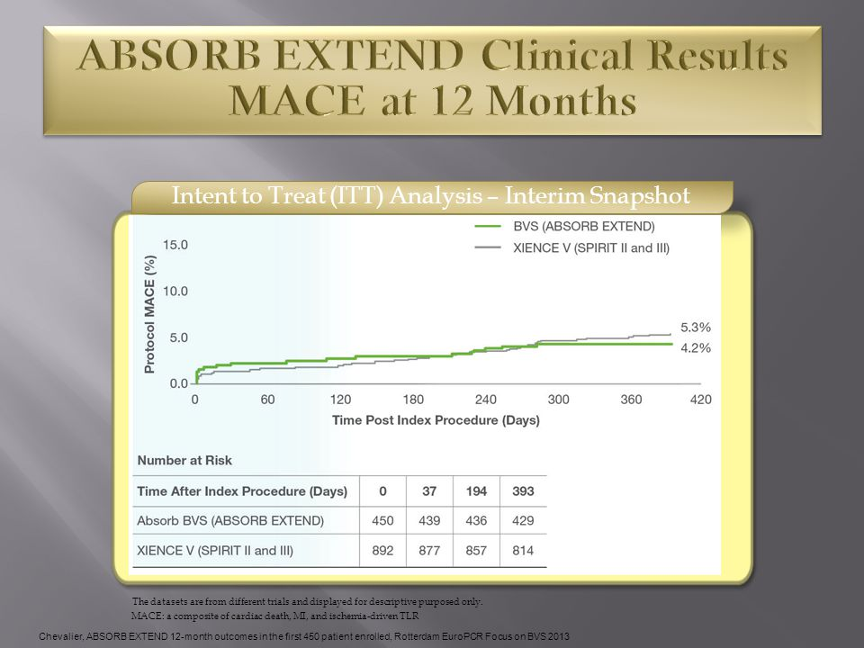 Intent to Treat (ITT) Analysis – Interim Snapshot MACE: a composite of cardiac death, MI, and ischemia-driven TLR The datasets are from different tria
