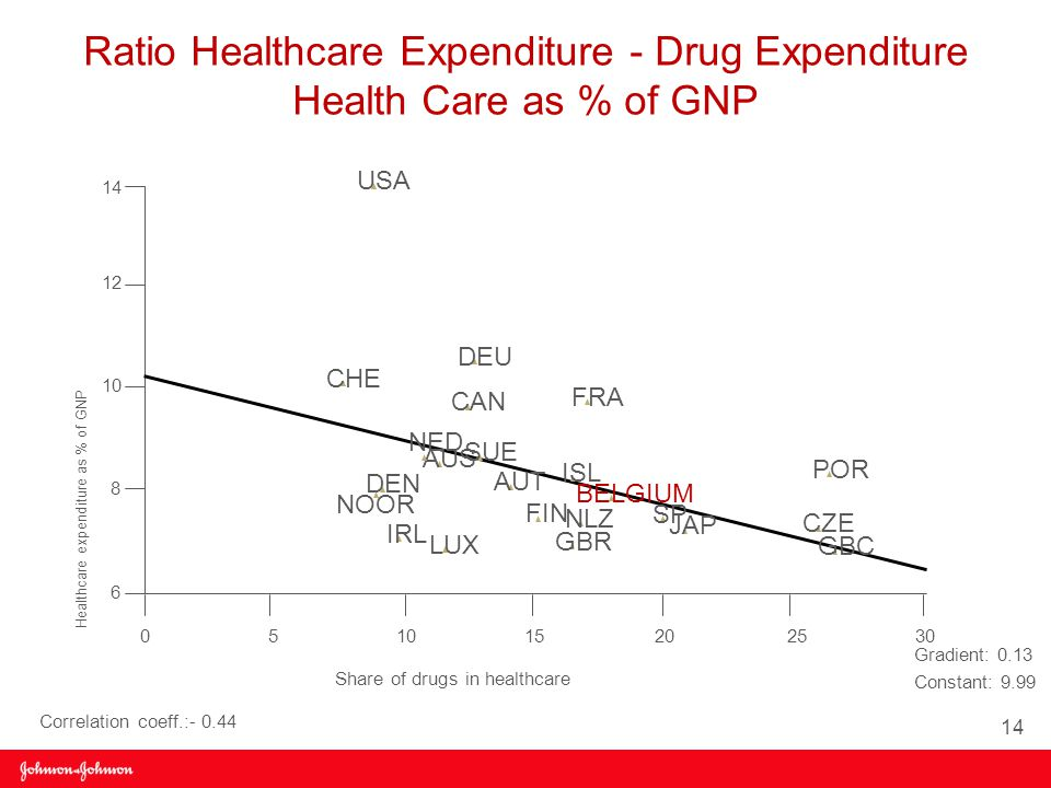 Ratio Healthcare Expenditure - Drug Expenditure Health Care as % of GNP Healthcare expenditure as % of GNP Share of drugs in healthcare USA CHE DEU CAN SUE FRA ISL AUS NED AUT DEN NOOR FIN BELGIUM NLZ GBR LUX IRL SP JAP POR CZE GBC 14 12 10 8 6 05 15202530 Gradient: 0.13 Constant: 9.99 Correlation coeff.:- 0.44 14