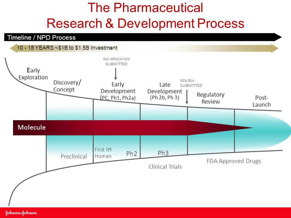 The Pharmaceutical Research & Development Process Timeline / NPD Process Discovery / Concept Early Development ( PC, Ph1, Ph2a) Late Development (Ph 2b, Ph 3) Post- Launch Regulatory Review E arly Exploration Clinical Trials 10 - 15 YEARS ~$1B to $1.5B Investment FDA Approved Drugs Preclinical IND APPLICATION SUBMITTED NDA/BLA SUBMITTED First in Human Ph2 Ph3 Molecule