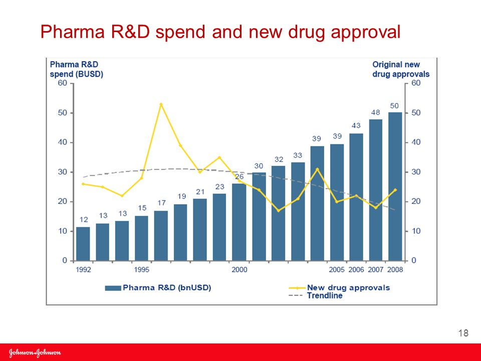 Pharma R&D spend and new drug approval 18