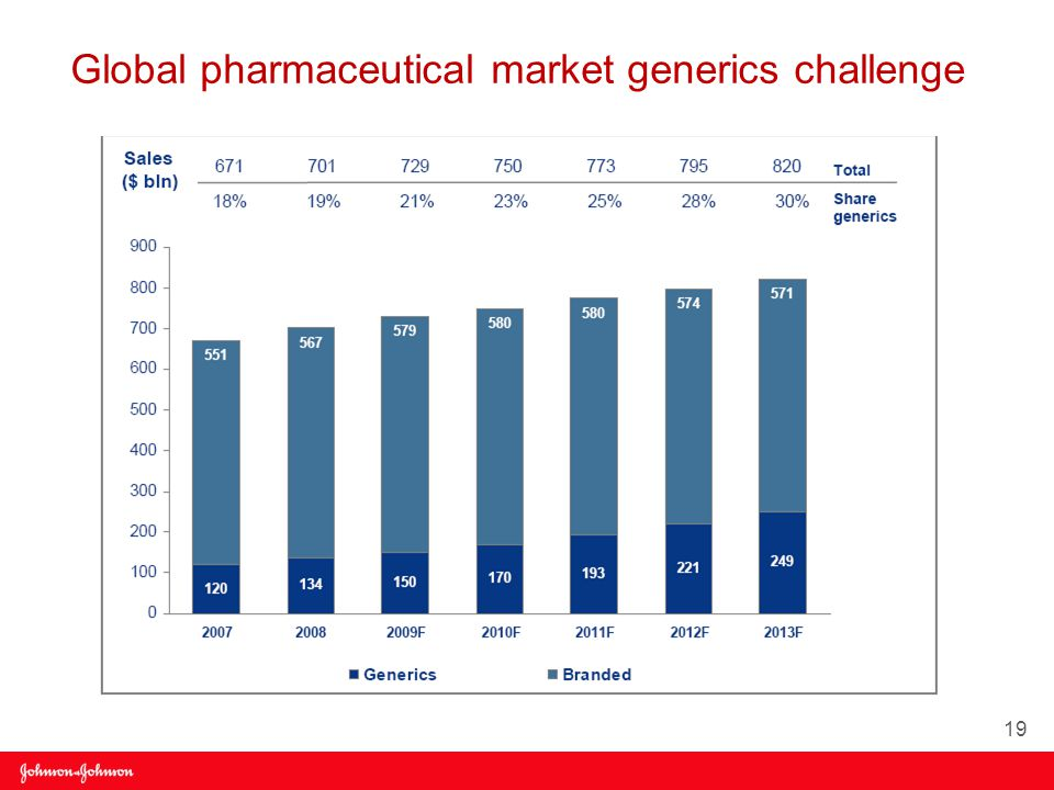 Global pharmaceutical market generics challenge 19