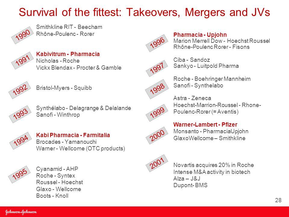 Survival of the fittest: Takeovers, Mergers and JVs Smithkline RIT - Beecham Rhône-Poulenc - Rorer Kabivitrum - Pharmacia Nicholas - Roche Vickx Blendax - Procter & Gamble Bristol-Myers - Squibb Synthélabo - Delagrange & Delalande Sanofi - Winthrop Kabi Pharmacia - Farmitalia Brocades - Yamanouchi Warner - Wellcome (OTC products) Cyanamid - AHP Roche - Syntex Roussel - Hoechst Glaxo - Wellcome Boots - Knoll Pharmacia - Upjohn Marion Merrell Dow - Hoechst Roussel Rhône-Poulenc Rorer - Fisons Ciba - Sandoz Sankyo - Luitpold Pharma Roche - Boehringer Mannheim Sanofi - Synthelabo Astra - Zeneca Hoechst-Marrion-Roussel - Rhone- Poulenc-Rorer (= Aventis) Warner-Lambert - Pfizer Monsanto - PharmaciaUpjohn GlaxoWellcome – Smithkline Novartis acquires 20% in Roche Intense M&A activity in biotech Alza – J&J Dupont- BMS 1990 1991 1992 1993 1994 1995 1996 1997 1998 1999 2000 2001 28