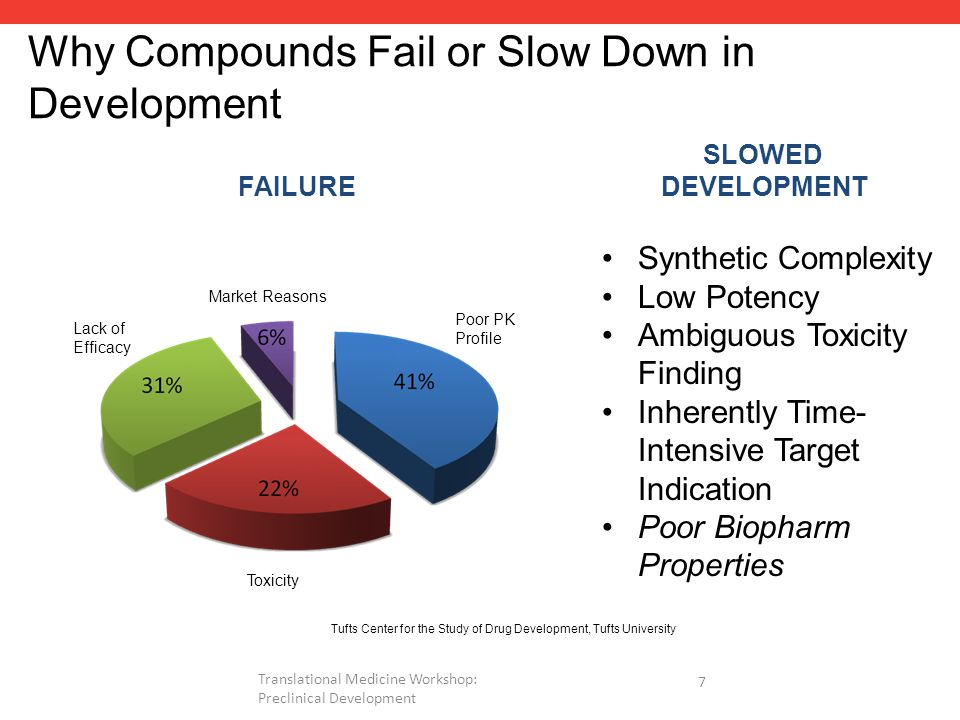 Why Compounds Fail or Slow Down in Development Poor PK Profile Toxicity Lack of Efficacy Market Reasons Tufts Center for the Study of Drug Development, Tufts University FAILURE SLOWED DEVELOPMENT Synthetic Complexity Low Potency Ambiguous Toxicity Finding Inherently Time- Intensive Target Indication Poor Biopharm Properties 7 Translational Medicine Workshop: Preclinical Development