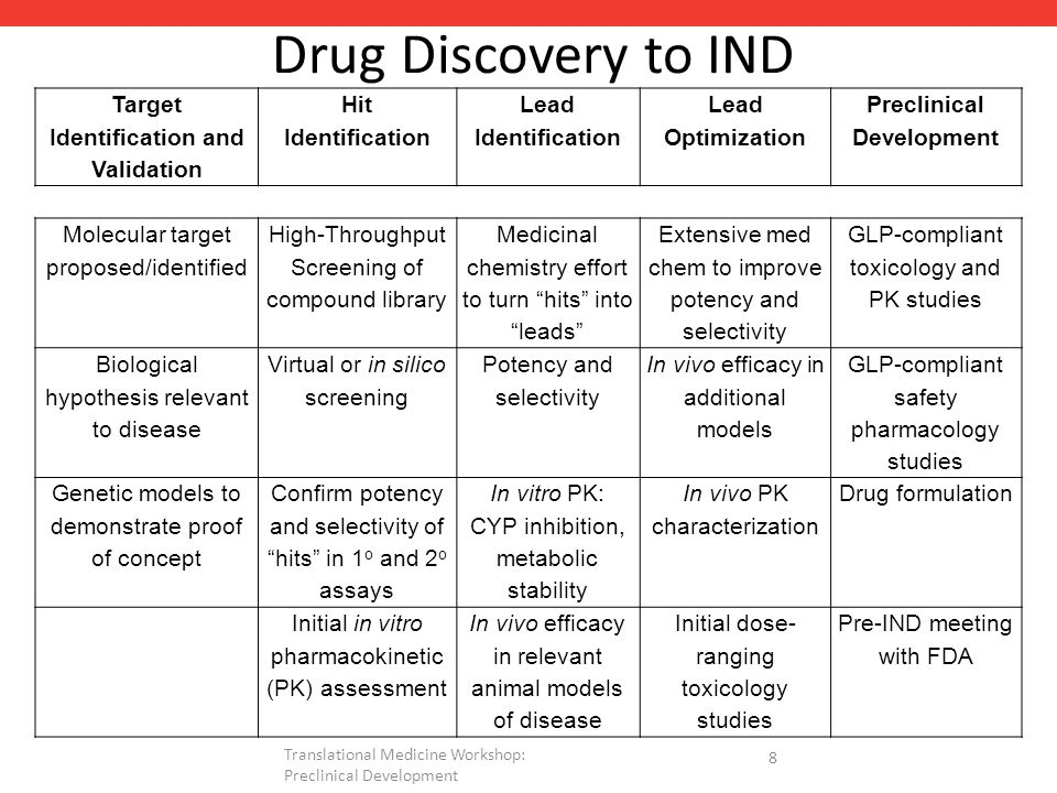 Drug Discovery to IND Target Identification and Validation Hit Identification Lead Identification Lead Optimization Preclinical Development Molecular target proposed/identified High-Throughput Screening of compound library Medicinal chemistry effort to turn hits into leads Extensive med chem to improve potency and selectivity GLP-compliant toxicology and PK studies Biological hypothesis relevant to disease Virtual or in silico screening Potency and selectivity In vivo efficacy in additional models GLP-compliant safety pharmacology studies Genetic models to demonstrate proof of concept Confirm potency and selectivity of hits in 1 o and 2 o assays In vitro PK: CYP inhibition, metabolic stability In vivo PK characterization Drug formulation Initial in vitro pharmacokinetic (PK) assessment In vivo efficacy in relevant animal models of disease Initial dose- ranging toxicology studies Pre-IND meeting with FDA 8 Translational Medicine Workshop: Preclinical Development