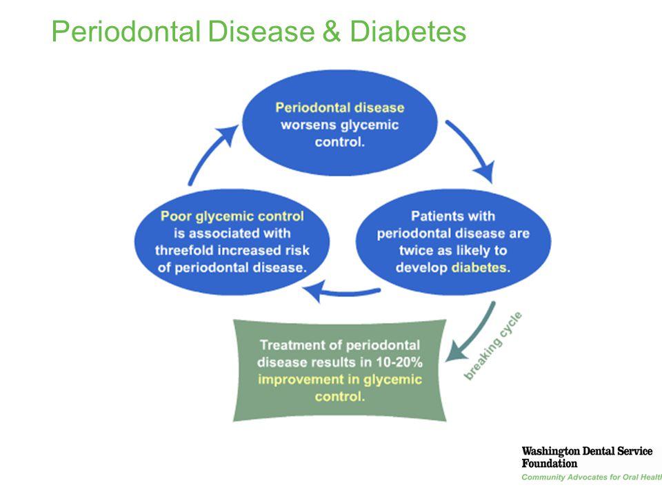 39 Periodontal Disease & Diabetes