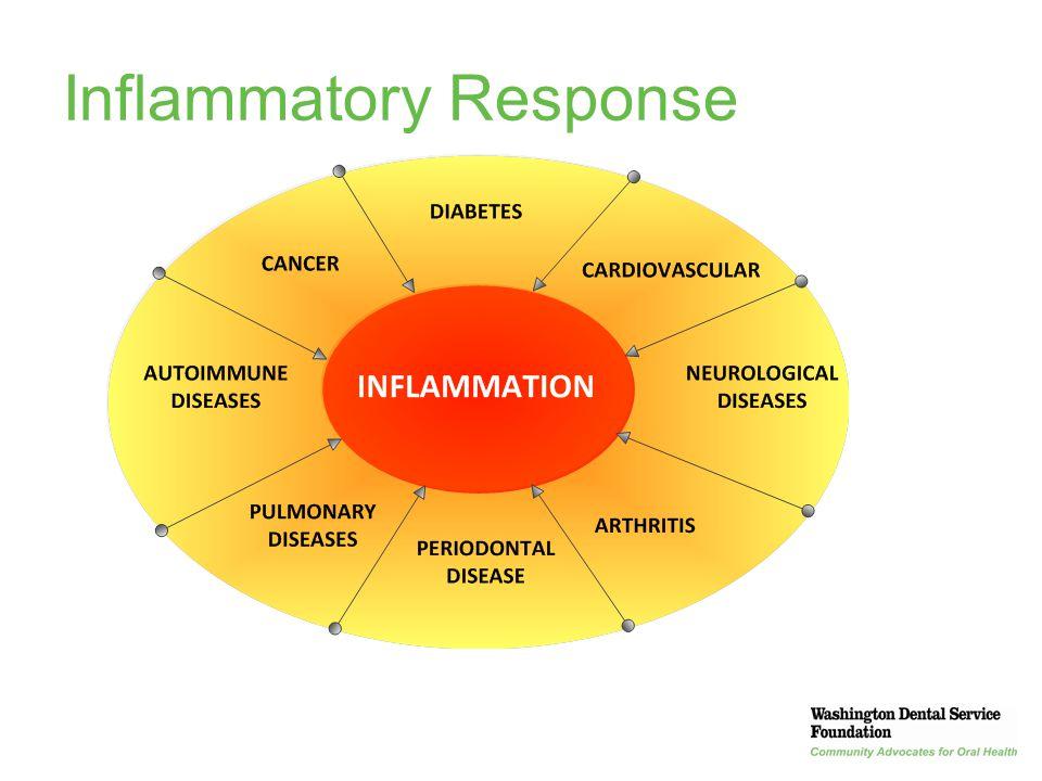 8 Inflammatory Response