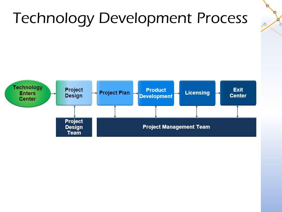 Technology Development Process Technology Enters Center Project Design Project Plan Licensing Product Development Exit Center Project Management Team Project Design Team