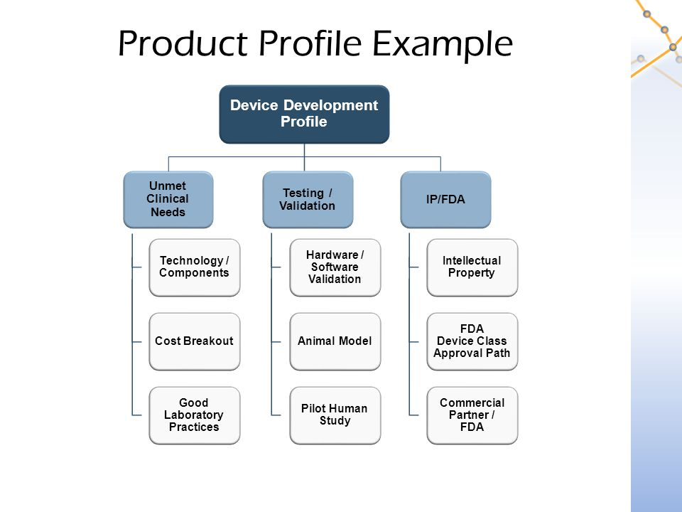 Product Profile Example Device Development Profile Unmet Clinical Needs Technology / Components Cost Breakout Good Laboratory Practices Testing / Validation Hardware / Software Validation Animal Model Pilot Human Study IP/FDA Intellectual Property FDA Device Class Approval Path Commercial Partner / FDA