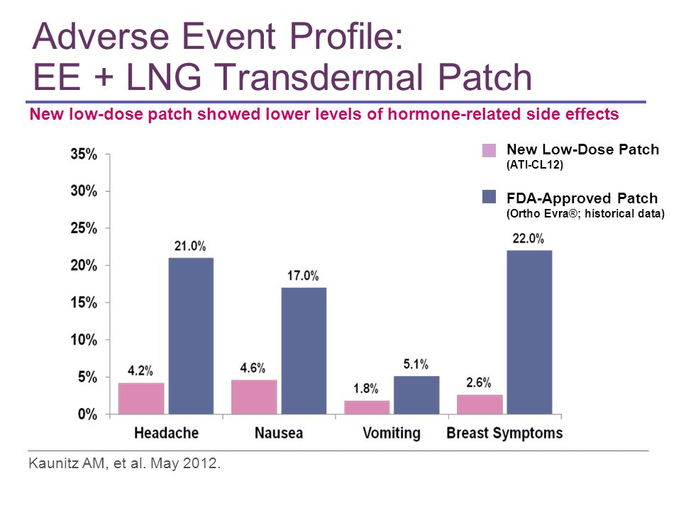Adverse Event Profile: EE + LNG Transdermal Patch New Low-Dose Patch (ATI-CL12) FDA-Approved Patch (Ortho Evra®; historical data) New low-dose patch s