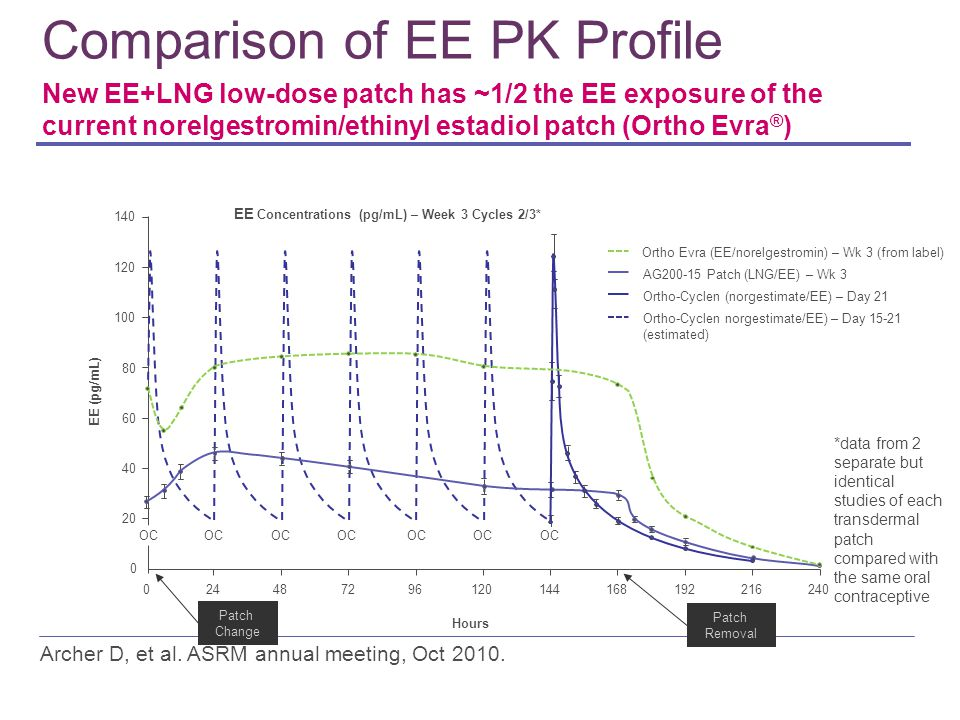 Comparison of EE PK Profile EE Concentrations (pg/mL) – Week 3 Cycles 2/3* Patch Change Patch Removal Ortho-Cyclen norgestimate/EE) – Day 15-21 (estimated) AG200-15 Patch (LNG/EE) – Wk 3 Ortho-Cyclen (norgestimate/EE) – Day 21 Ortho Evra (EE/norelgestromin) – Wk 3 (from label) 140 120 100 80 60 40 20 0 EE (pg/mL) 024024487296120144168192216 Hours OC *data from 2 separate but identical studies of each transdermal patch compared with the same oral contraceptive New EE+LNG low-dose patch has ~1/2 the EE exposure of the current norelgestromin/ethinyl estadiol patch (Ortho Evra ® ) Archer D, et al.