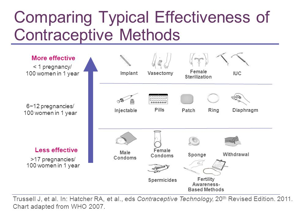 More effective Less effective < 1 pregnancy/ 100 women in 1 year >17 pregnancies/ 100 women in 1 year Injectable Pills Female Condoms Spermicides Fema