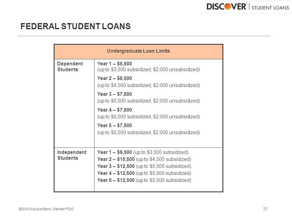 ©2014 Discover Bank, Member FDIC FEDERAL STUDENT LOANS Undergraduate Loan Limits Dependent Students Year 1 – $5,500 (up to $3,500 subsidized, $2,000 unsubsidized) Year 2 – $6,500 (up to $4,500 subsidized, $2,000 unsubsidized) Year 3 – $7,500 (up to $5,500 subsidized, $2,000 unsubsidized) Year 4 – $7,500 (up to $5,500 subsidized, $2,000 unsubsidized) Year 5 – $7,500 (up to $5,500 subsidized, $2,000 unsubsidized) Independent Students Year 1 – $9,500 (up to $3,500 subsidized) Year 2 – $10,500 (up to $4,500 subsidized) Year 3 – $12,500 (up to $5,500 subsidized) Year 4 – $12,500 (up to $5,500 subsidized) Year 5 – $12,500 (up to $5,500 subsidized) 28