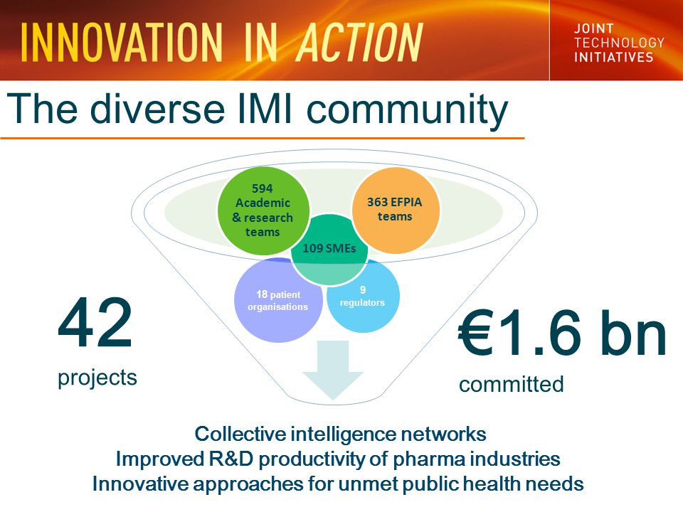 9 regulators 18 patient organisations The diverse IMI community 109 SMEs 594 Academic & research teams 363 EFPIA teams Collective intelligence networks Improved R&D productivity of pharma industries Innovative approaches for unmet public health needs 42 projects €1.6 bn committed