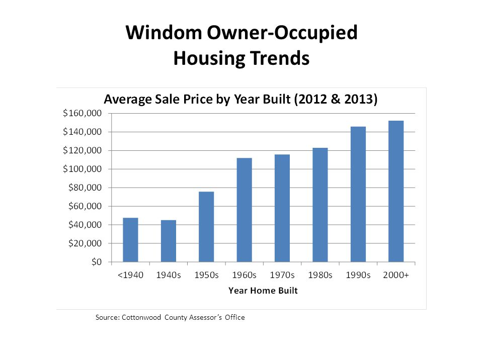 Windom Owner-Occupied Housing Trends Source: Cottonwood County Assessor's Office