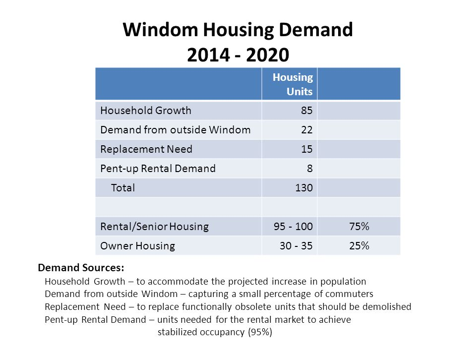 Windom Housing Demand 2014 - 2020 Housing Units Household Growth85 Demand from outside Windom22 Replacement Need15 Pent-up Rental Demand8 Total130 Rental/Senior Housing95 - 10075% Owner Housing30 - 3525% Demand Sources: Household Growth – to accommodate the projected increase in population Demand from outside Windom – capturing a small percentage of commuters Replacement Need – to replace functionally obsolete units that should be demolished Pent-up Rental Demand – units needed for the rental market to achieve stabilized occupancy (95%)