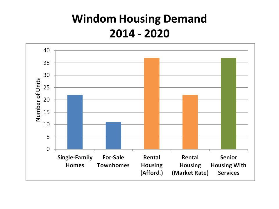 Windom Housing Demand 2014 - 2020