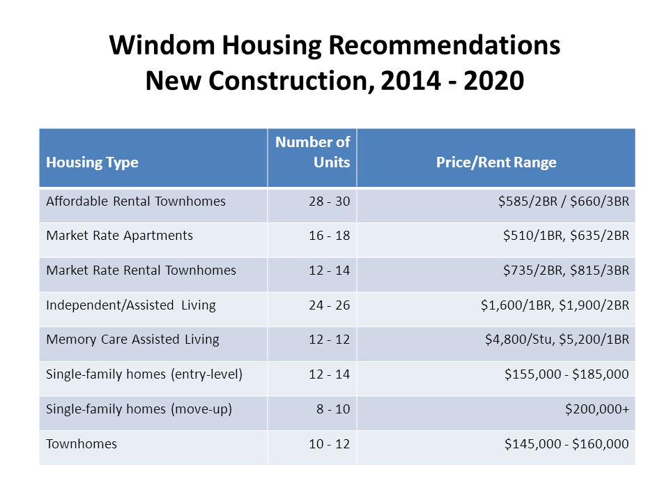 Windom Housing Recommendations New Construction, 2014 - 2020 Housing Type Number of UnitsPrice/Rent Range Affordable Rental Townhomes28 - 30$585/2BR / $660/3BR Market Rate Apartments16 - 18$510/1BR, $635/2BR Market Rate Rental Townhomes12 - 14$735/2BR, $815/3BR Independent/Assisted Living24 - 26$1,600/1BR, $1,900/2BR Memory Care Assisted Living12 - 12$4,800/Stu, $5,200/1BR Single-family homes (entry-level)12 - 14$155,000 - $185,000 Single-family homes (move-up)8 - 10$200,000+ Townhomes10 - 12$145,000 - $160,000