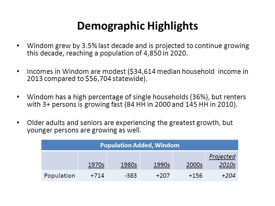 Demographic Highlights Windom grew by 3.5% last decade and is projected to continue growing this decade, reaching a population of 4,850 in 2020.
