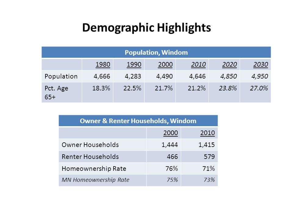 Demographic Highlights Population, Windom 198019902000201020202030 Population4,6664,2834,4904,6464,8504,950 Pct.