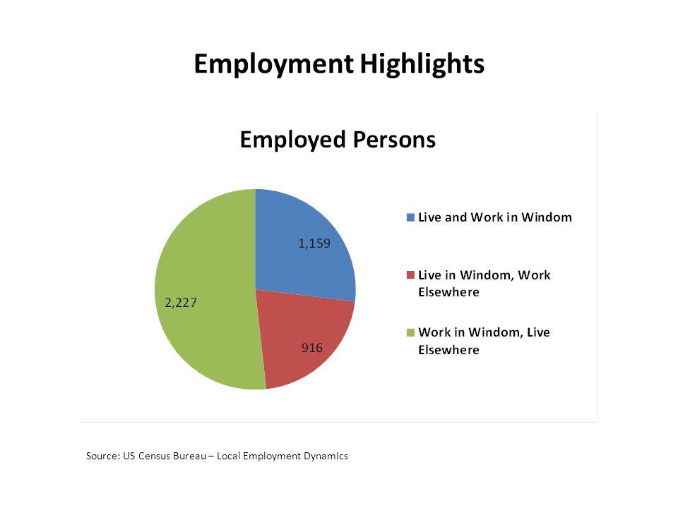 Employment Highlights Source: US Census Bureau – Local Employment Dynamics