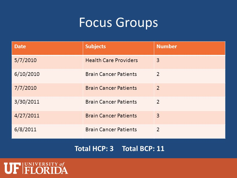 Focus Groups DateSubjectsNumber 5/7/2010Health Care Providers3 6/10/2010Brain Cancer Patients2 7/7/2010Brain Cancer Patients2 3/30/2011Brain Cancer Patients2 4/27/2011Brain Cancer Patients3 6/8/2011Brain Cancer Patients2 Total HCP: 3Total BCP: 11
