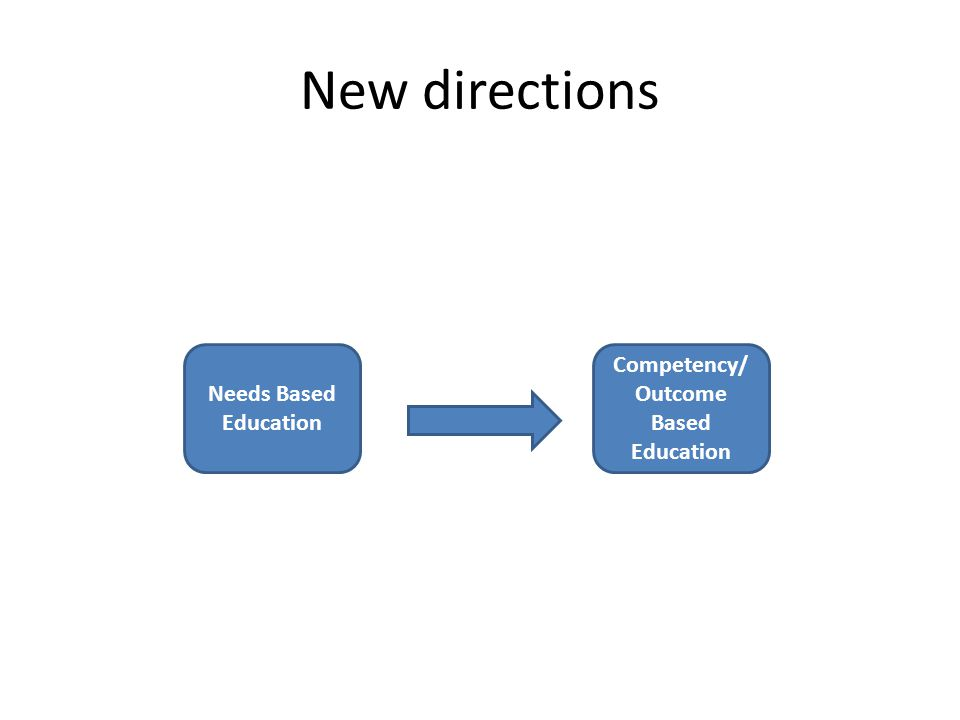 New directions Needs Based Education Competency/ Outcome Based Education