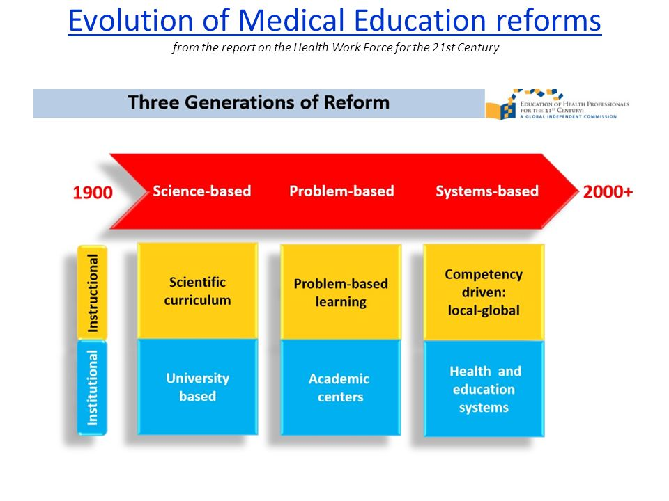 Evolution of Medical Education reforms from the report on the Health Work Force for the 21st Century