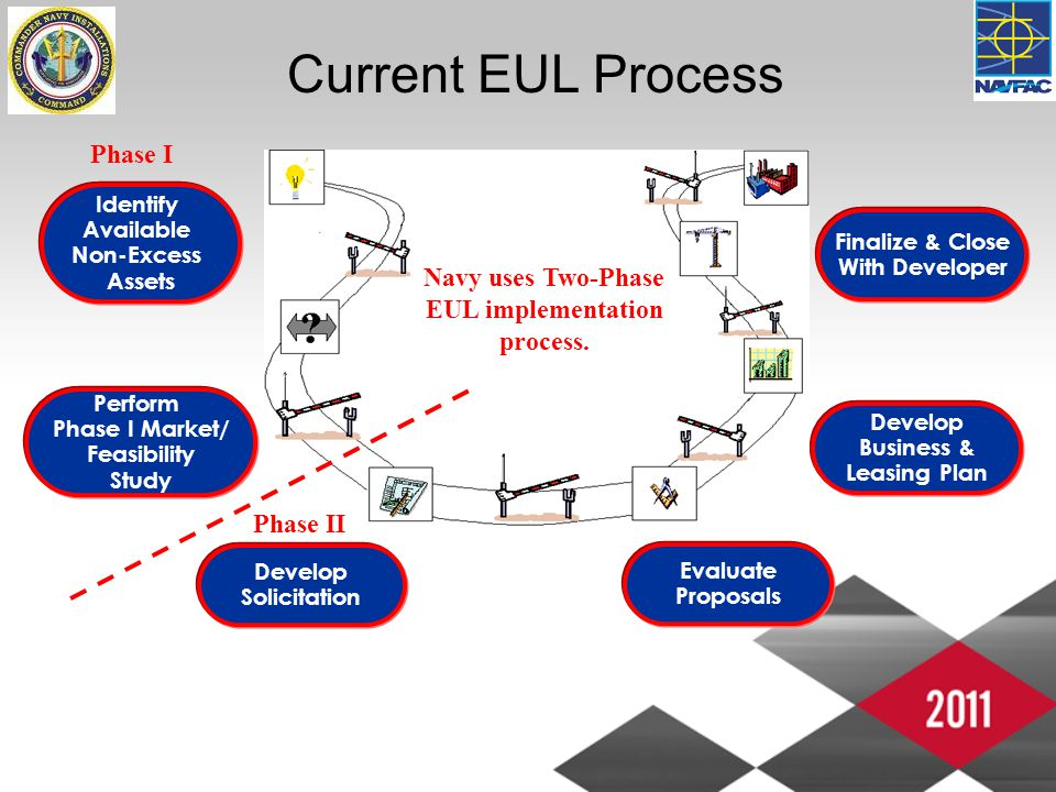 Current EUL Process Perform Phase I Market/ Feasibility Study Develop Solicitation Evaluate Proposals Develop Business & Leasing Plan Finalize & Close With Developer Identify Available Non-Excess Assets Phase II Phase I Navy uses Two-Phase EUL implementation process.