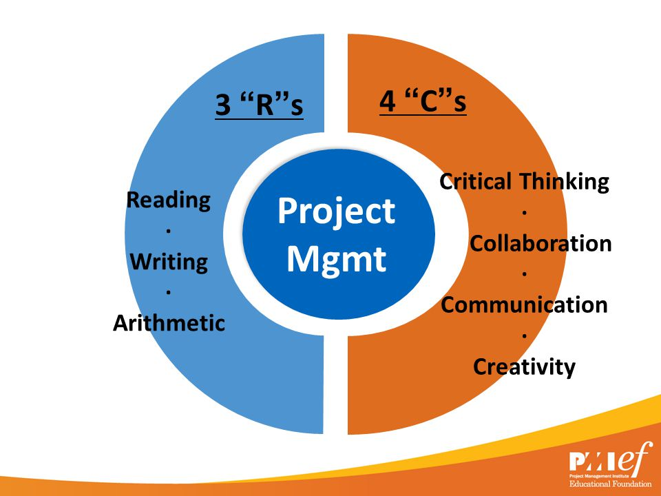 4 C s Reading · Writing · Arithmetic 3 R s Critical Thinking · Collaboration · Communication · Creativity Project Mgmt