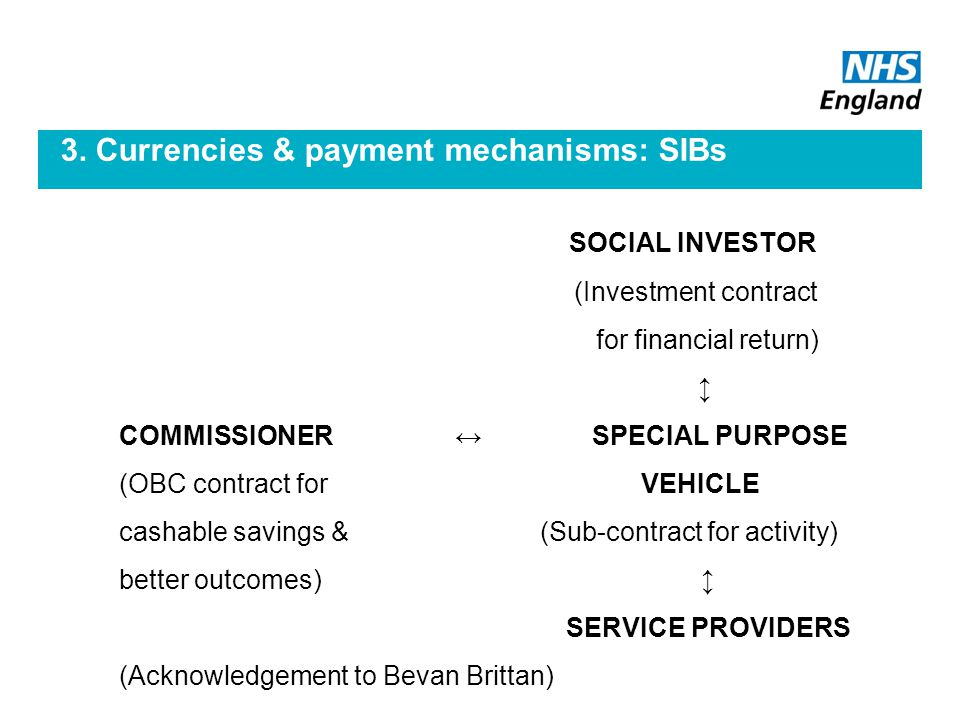 3. Currencies & payment mechanisms: SIBs SOCIAL INVESTOR (Investment contract for financial return) ↕ COMMISSIONER ↔ SPECIAL PURPOSE (OBC contract for