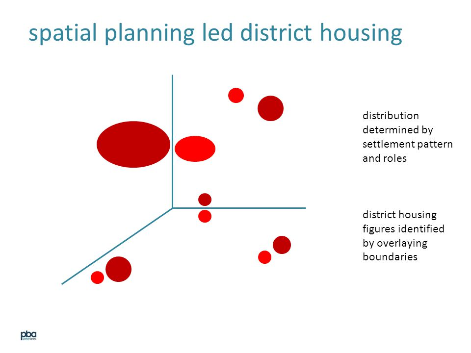 spatial planning led district housing distribution determined by settlement pattern and roles district housing figures identified by overlaying boundaries