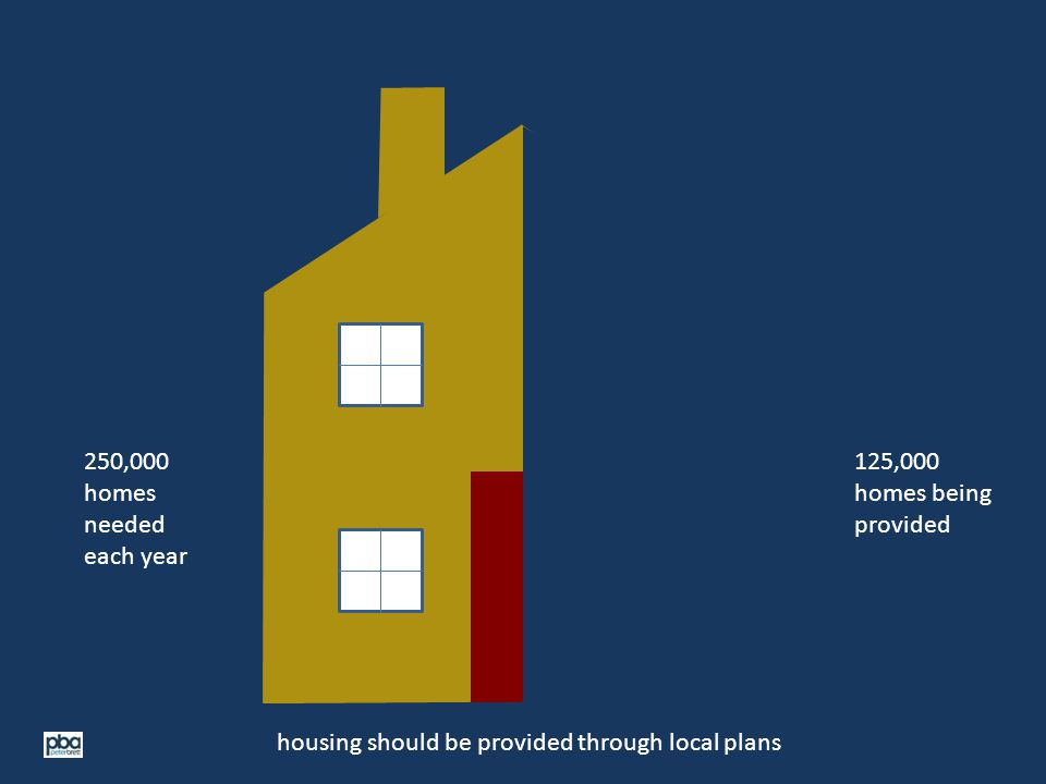 250,000 homes needed each year housing should be provided through local plans 125,000 homes being provided