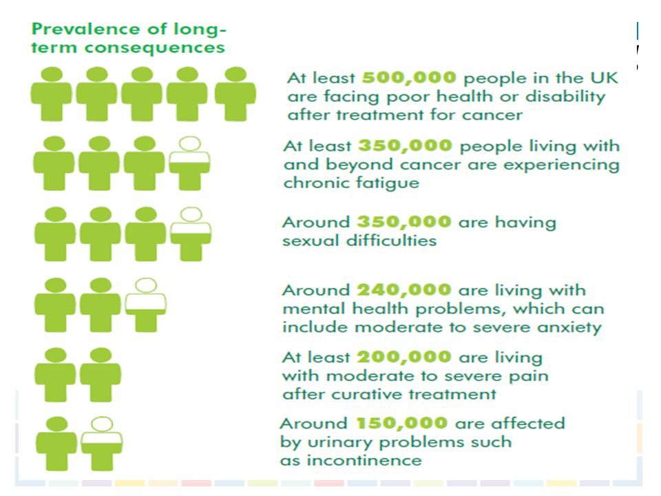 Cancer survivorWider population Use of the NHS past 12 months:  Primary Care  Specialist doctor  A+E 90% 45% 20% 68% 15% 11% Impact on work and relationships  Prevented by health from working in preferred occupation  Health interferes in relationship with partner 25% 29% 9% Difficulty/ inability in undertaking different activities:  Vigorous activities (running/ sports)  Housework, shopping, cooking  Going out  Social activities  Personal care 59% 16% 18% 16% 13% 27% 2% 4% 2% Macmillan Health and Well Being Survey 2008