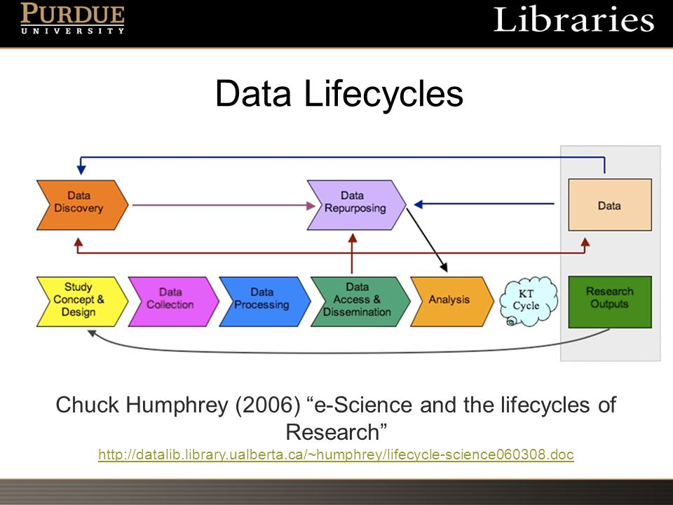 Data Lifecycles Chuck Humphrey (2006) e-Science and the lifecycles of Research http://datalib.library.ualberta.ca/~humphrey/lifecycle-science060308.doc