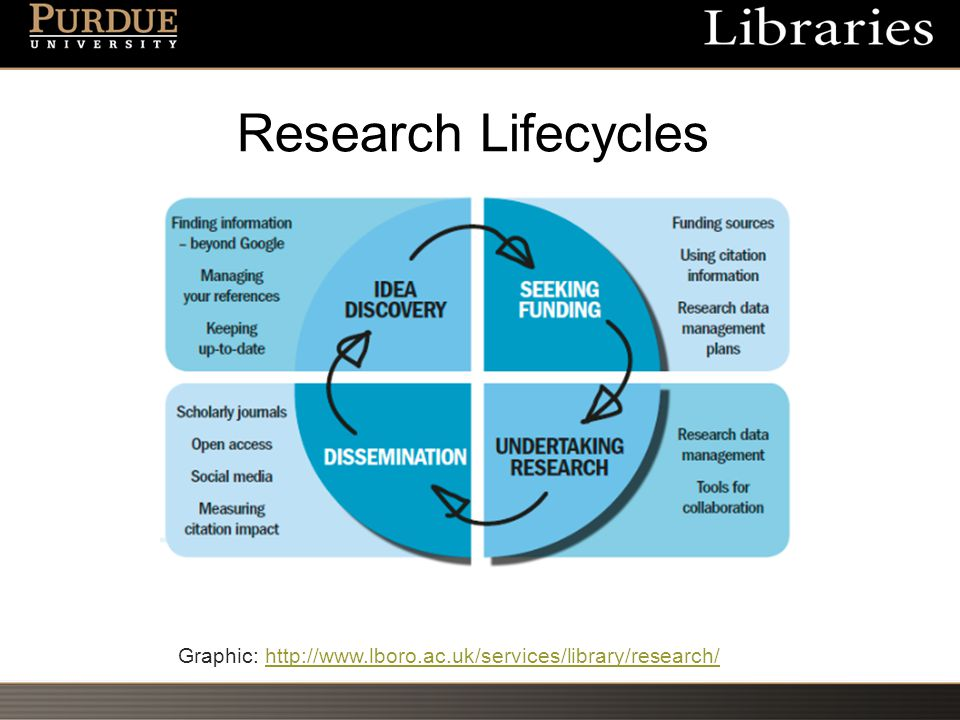 Research Lifecycles Graphic: http://www.lboro.ac.uk/services/library/research/http://www.lboro.ac.uk/services/library/research/