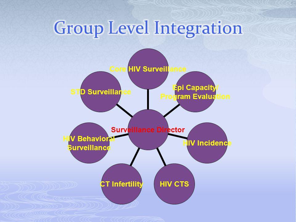 Surveillance Director Core HIV Surveillance Epi Capacity/ Program Evaluation HIV Incidence HIV CTSCT Infertility HIV Behavioral Surveillance STD Surve