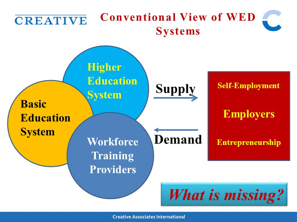 Conventional View of WED Systems What is missing? Supply Demand Workforce Training Providers Basic Education System Higher Education System Employers