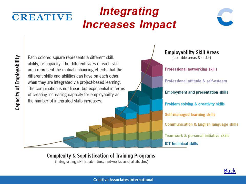 Integrating Increases Impact Back