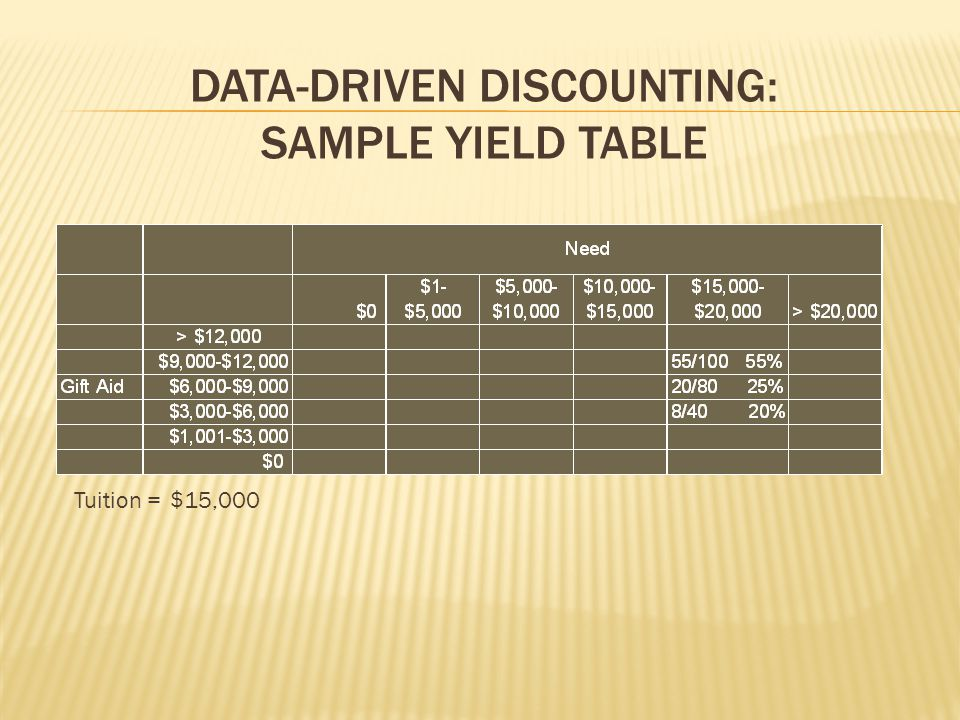 DATA-DRIVEN DISCOUNTING: SAMPLE YIELD TABLE Tuition =$15,000
