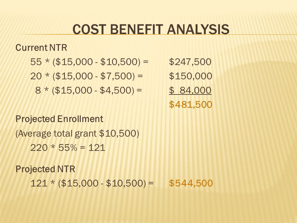 COST BENEFIT ANALYSIS Current NTR 55 * ($15,000 - $10,500) = $247,500 20 * ($15,000 - $7,500) = $150,000 8 * ($15,000 - $4,500) = $ 84,000 $481,500 Projected Enrollment (Average total grant $10,500) 220 * 55% = 121 Projected NTR 121 * ($15,000 - $10,500) = $544,500