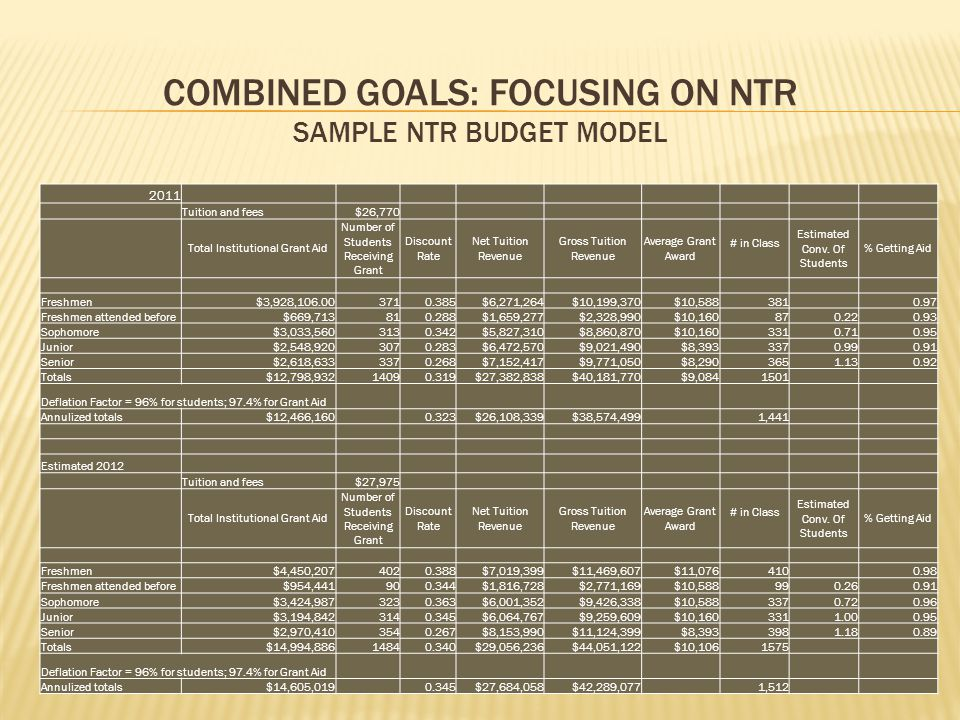 COMBINED GOALS: FOCUSING ON NTR SAMPLE NTR BUDGET MODEL 2011 Tuition and fees$26,770 Total Institutional Grant Aid Number of Students Receiving Grant Discount Rate Net Tuition Revenue Gross Tuition Revenue Average Grant Award # in Class Estimated Conv.