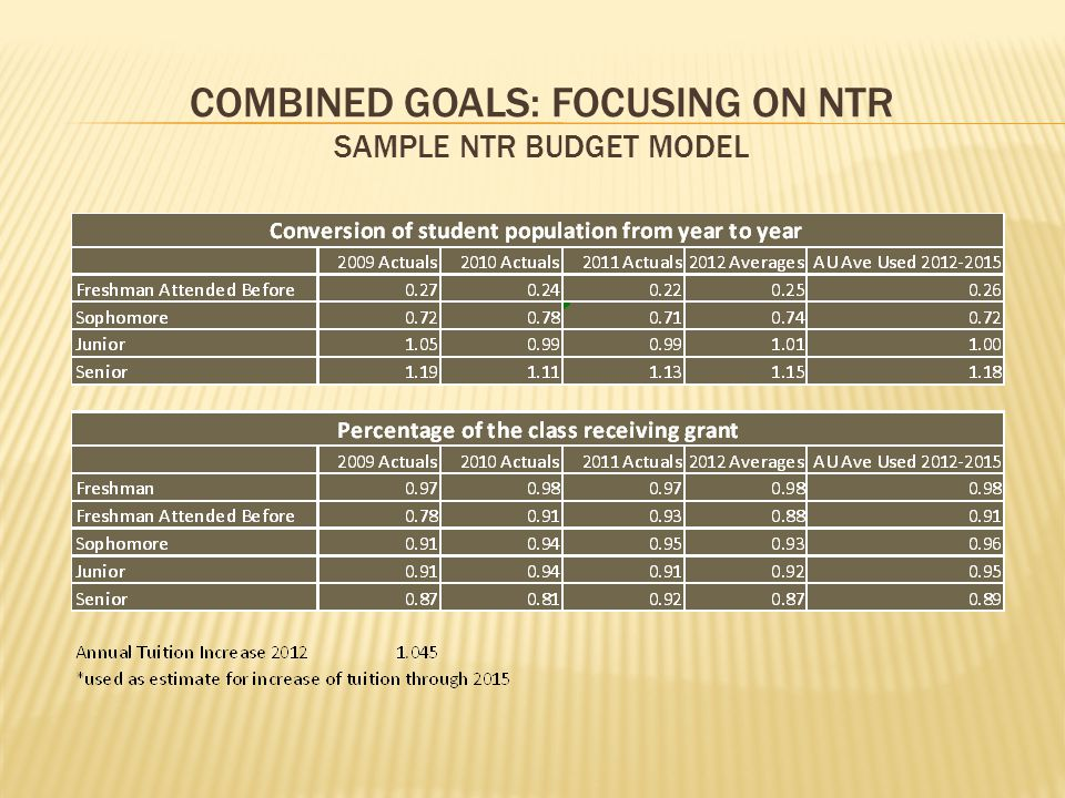 COMBINED GOALS: FOCUSING ON NTR SAMPLE NTR BUDGET MODEL
