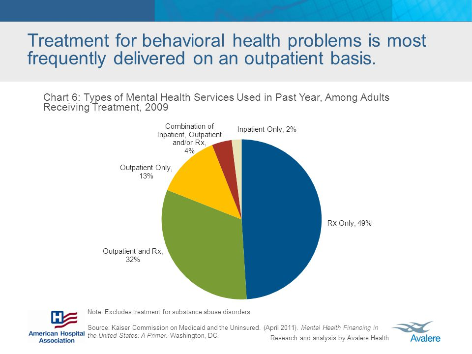 Research and analysis by Avalere Health Chart 6: Types of Mental Health Services Used in Past Year, Among Adults Receiving Treatment, 2009 Treatment f
