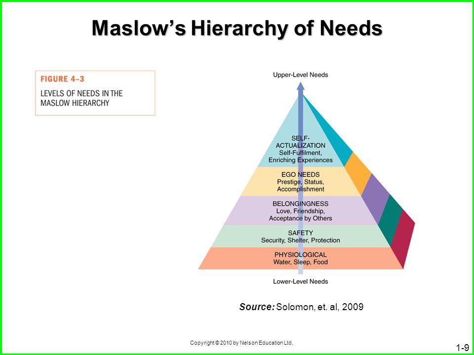 Copyright © 2010 by Nelson Education Ltd. Maslow's Hierarchy of Needs 1-9 Source: Solomon, et. al, 2009