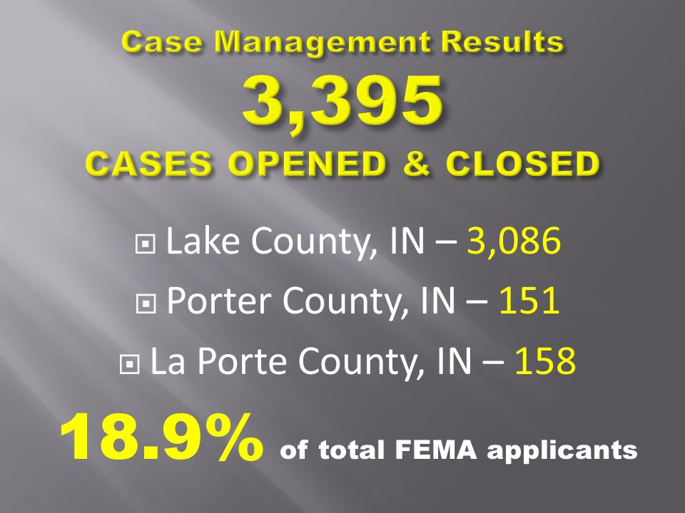  Lake County, IN – 3,086  Porter County, IN – 151  La Porte County, IN – 158 18.9% of total FEMA applicants