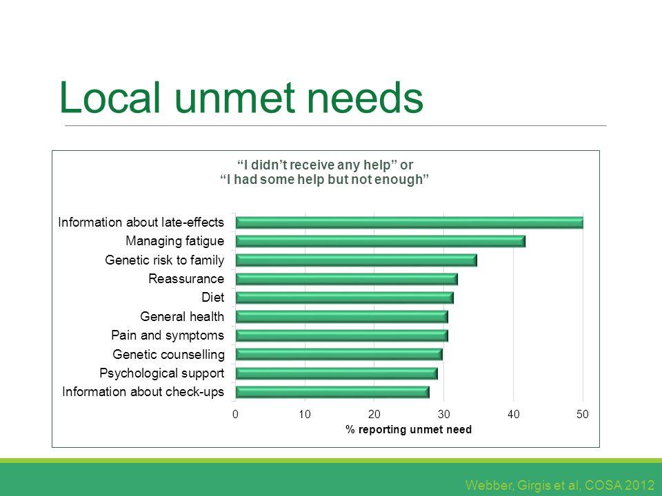 Local unmet needs Webber, Girgis et al, COSA 2012