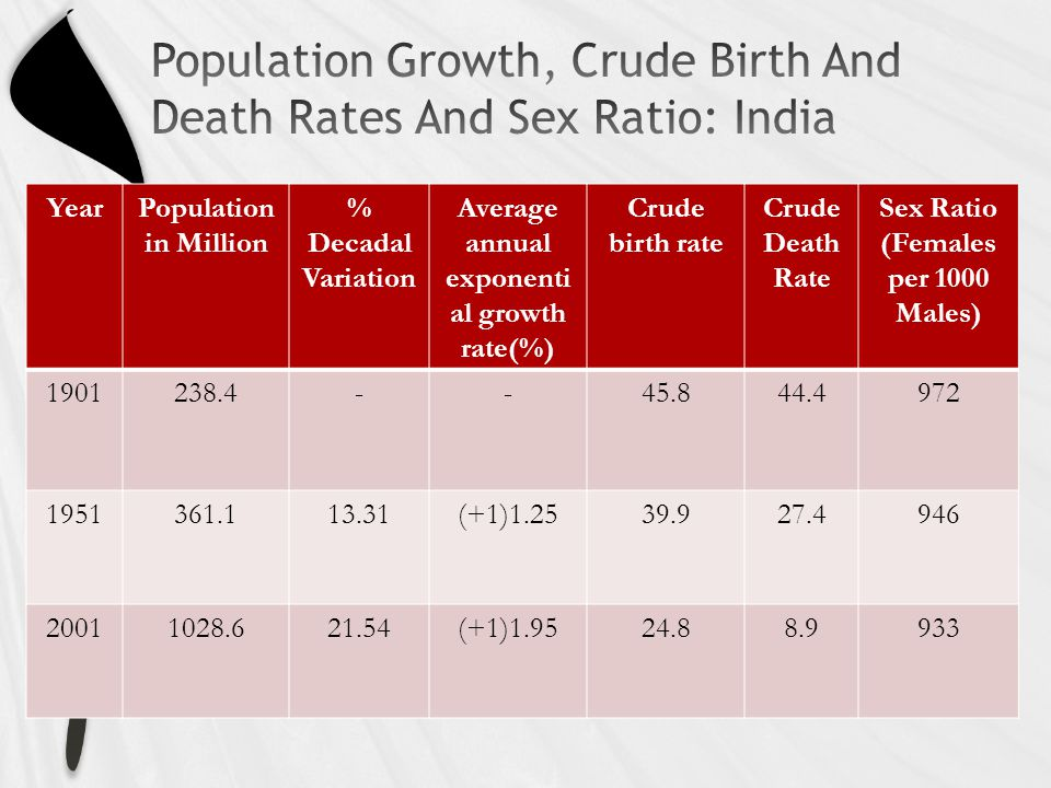 YearPopulation in Million % Decadal Variation Average annual exponenti al growth rate(%) Crude birth rate Crude Death Rate Sex Ratio (Females per 1000 Males) 1901238.4--45.844.4972 1951361.113.31(+1)1.2539.927.4946 20011028.621.54(+1)1.9524.88.9933
