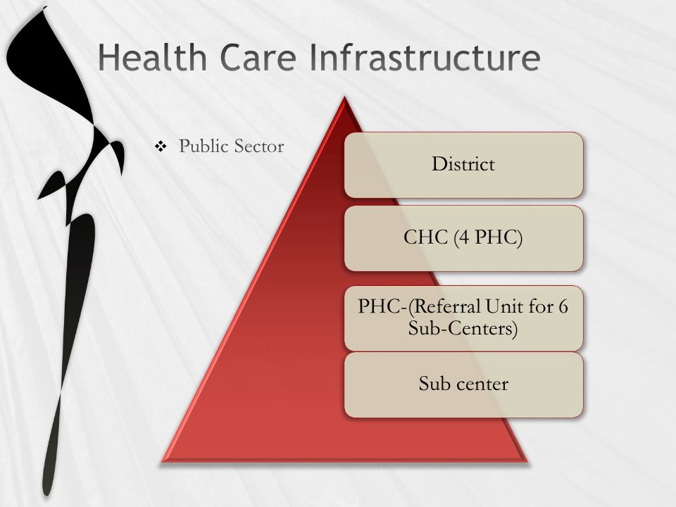 DistrictCHC (4 PHC) PHC-(Referral Unit for 6 Sub-Centers) Sub center
